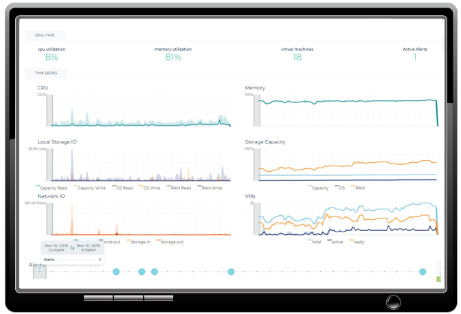 See real-time performance of a host or a guest machine including CPU, local storage, and memory usage, as well as Network or Storage IO. Go back 30 days to find the root cause of an issue or an alert.